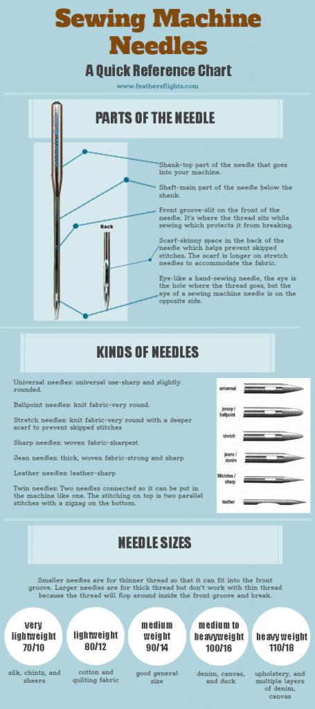Needleschart